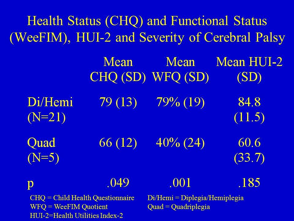 Health Status (CHQ) and Functional Status (WeeFIM), HUI-2 and Severity of Cerebral Palsy CHQ = Child Health QuestionnaireDi/Hemi = Diplegia/Hemiplegia WFQ = WeeFIM QuotientQuad = Quadriplegia HUI-2=Health Utilities Index-2