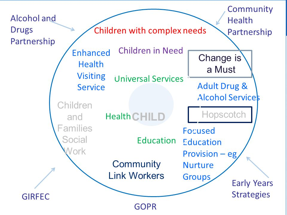 Alcohol and Drugs Partnership Community Health Partnership Early Years Strategies GOPR GIRFEC Universal Services Health Education Hopscotch Children in Need Children with complex needs Change is a Must Adult Drug & Alcohol Services Enhanced Health Visiting Service Focused Education Provision – eg Nurture Groups Children and Families Social Work Community Link Workers CHILD