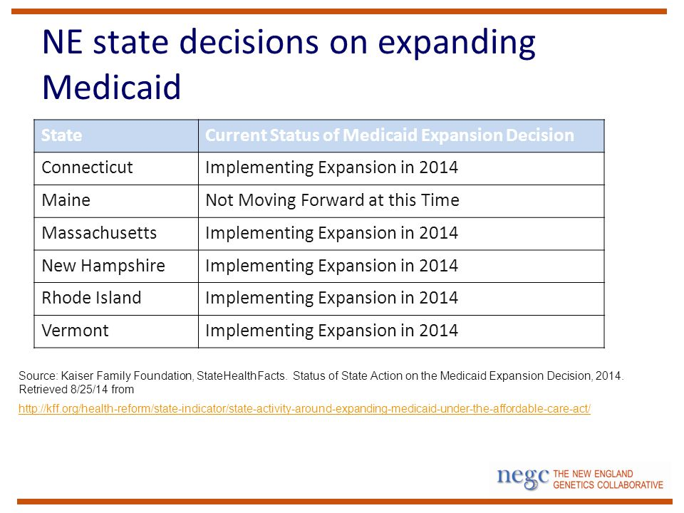NE state decisions on expanding Medicaid StateCurrent Status of Medicaid Expansion Decision ConnecticutImplementing Expansion in 2014 MaineNot Moving Forward at this Time MassachusettsImplementing Expansion in 2014 New HampshireImplementing Expansion in 2014 Rhode IslandImplementing Expansion in 2014 VermontImplementing Expansion in 2014 Source: Kaiser Family Foundation, StateHealthFacts.