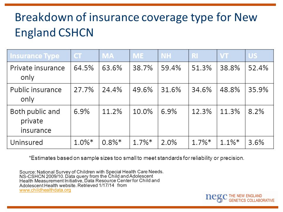 Breakdown of insurance coverage type for New England CSHCN Source: National Survey of Children with Special Health Care Needs.