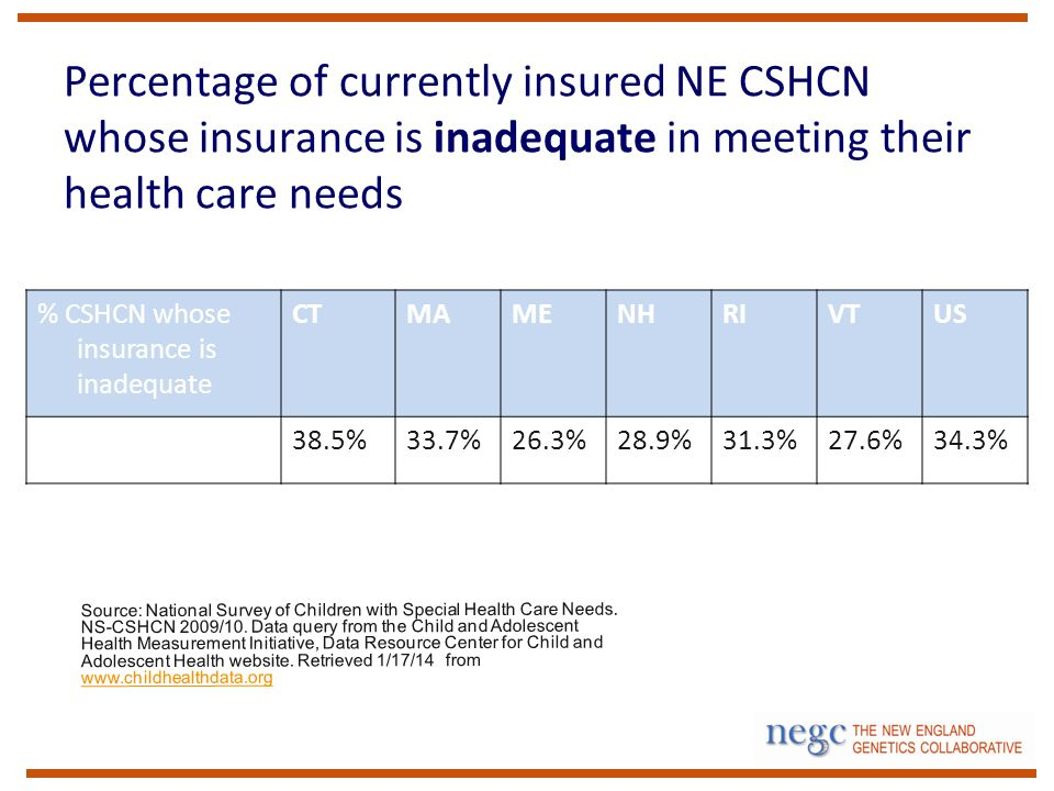 Percentage of currently insured NE CSHCN whose insurance is inadequate in meeting their health care needs % CSHCN whose insurance is inadequate CTMAMENHRIVTUS 38.5%33.7%26.3%28.9%31.3%27.6%34.3% Source: National Survey of Children with Special Health Care Needs.