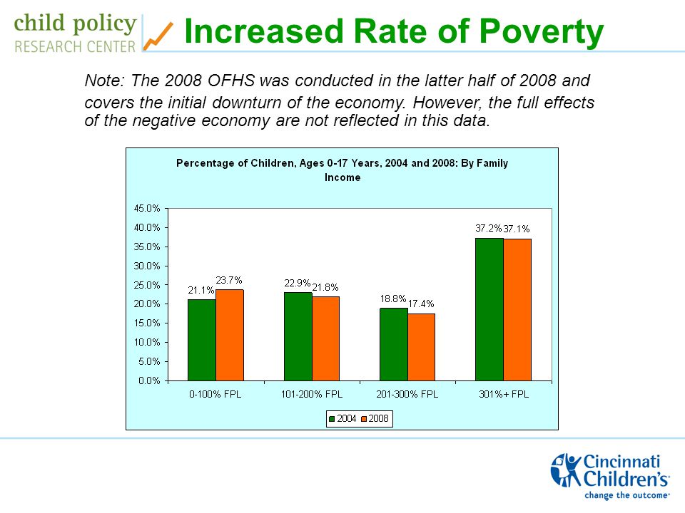 Increased Rate of Poverty Note: The 2008 OFHS was conducted in the latter half of 2008 and covers the initial downturn of the economy.