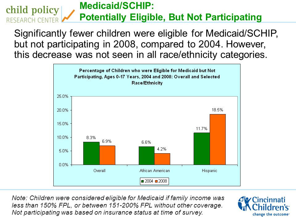 Medicaid/SCHIP: Potentially Eligible, But Not Participating Note: Children were considered eligible for Medicaid if family income was less than 150% FPL, or between % FPL without other coverage.