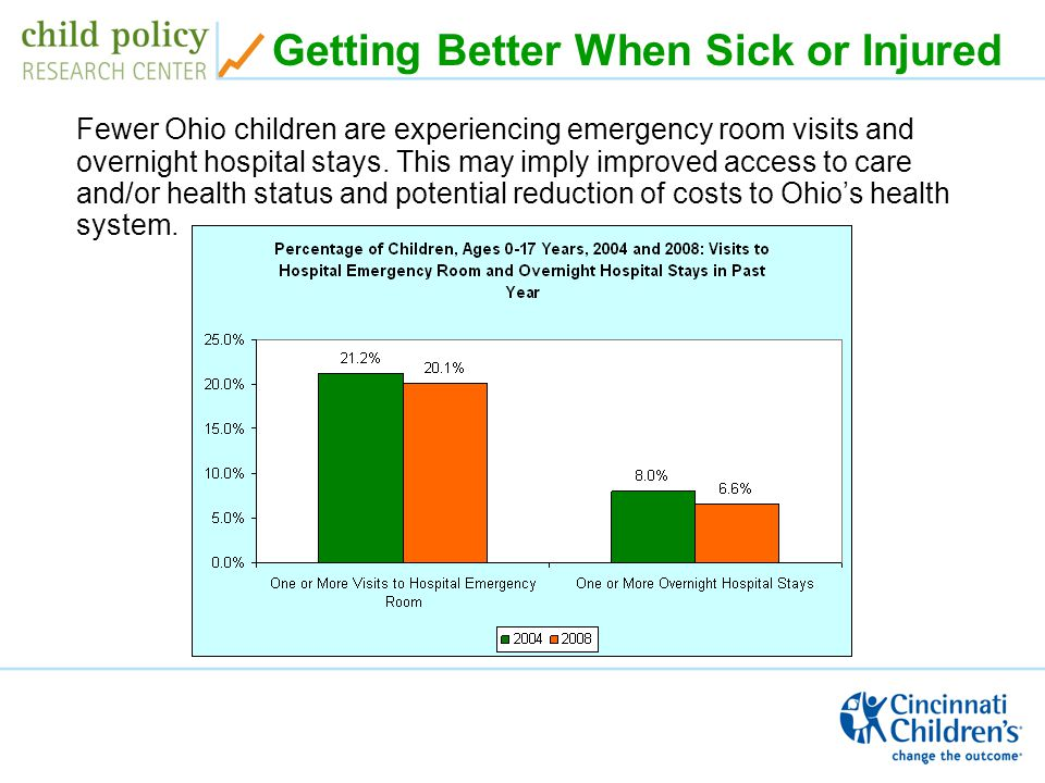 Getting Better When Sick or Injured Fewer Ohio children are experiencing emergency room visits and overnight hospital stays.