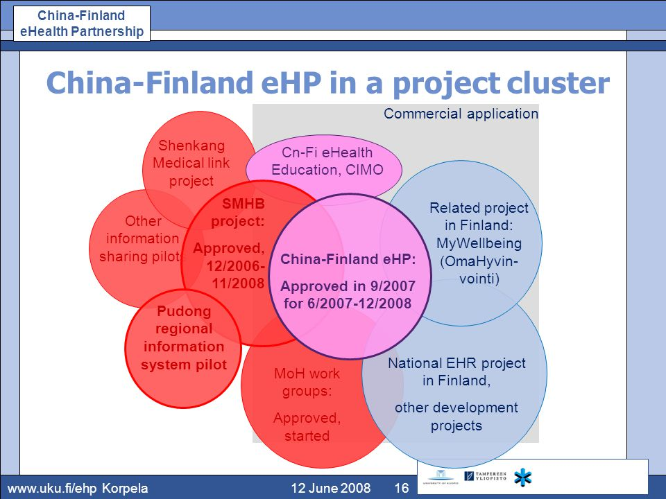 www.uku.fi/ehp China-Finland eHealth Partnership 12 June 2008Korpela16 China-Finland eHP in a project cluster Other information sharing pilots Commercial application Shenkang Medical link project Cn-Fi e­Health Education, CIMO National EHR project in Finland, other development projects MoH work groups: Approved, started Related project in Finland: MyWellbeing (OmaHyvin- vointi) SMHB project: Approved, 12/2006- 11/2008 China-Finland eHP: Approved in 9/2007 for 6/2007-12/2008 Pudong regional information system pilot