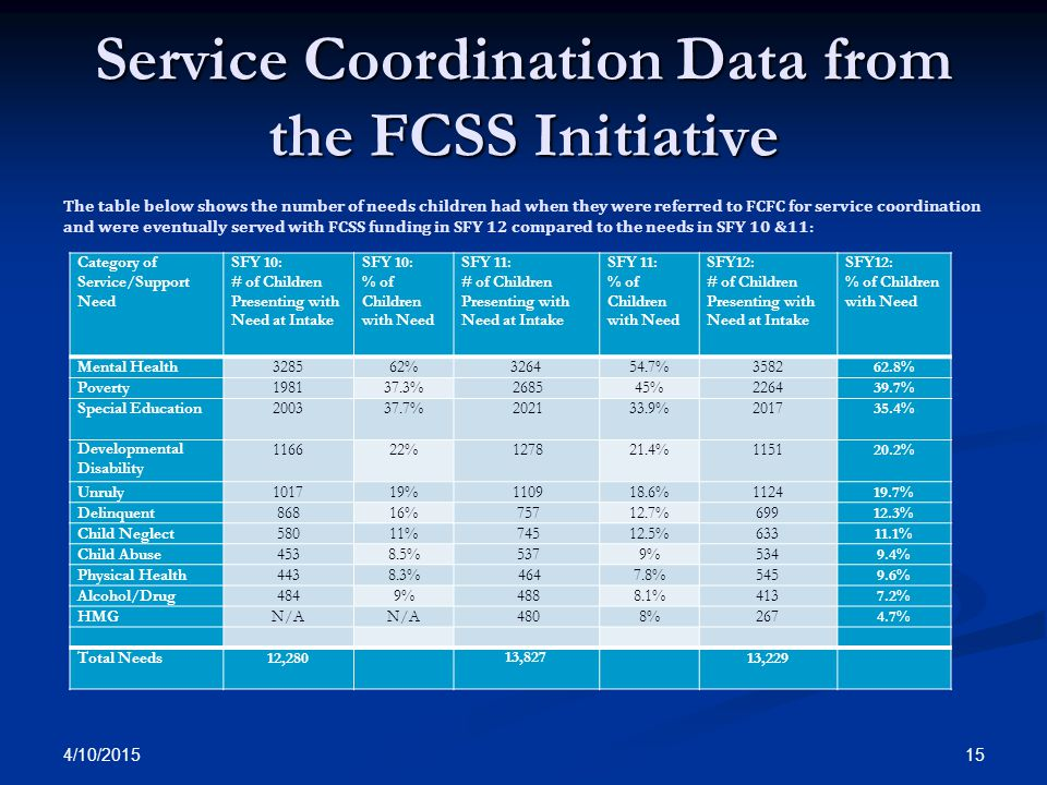 4/10/2015 15 Service Coordination Data from the FCSS Initiative Category of Service/Support Need SFY 10: # of Children Presenting with Need at Intake