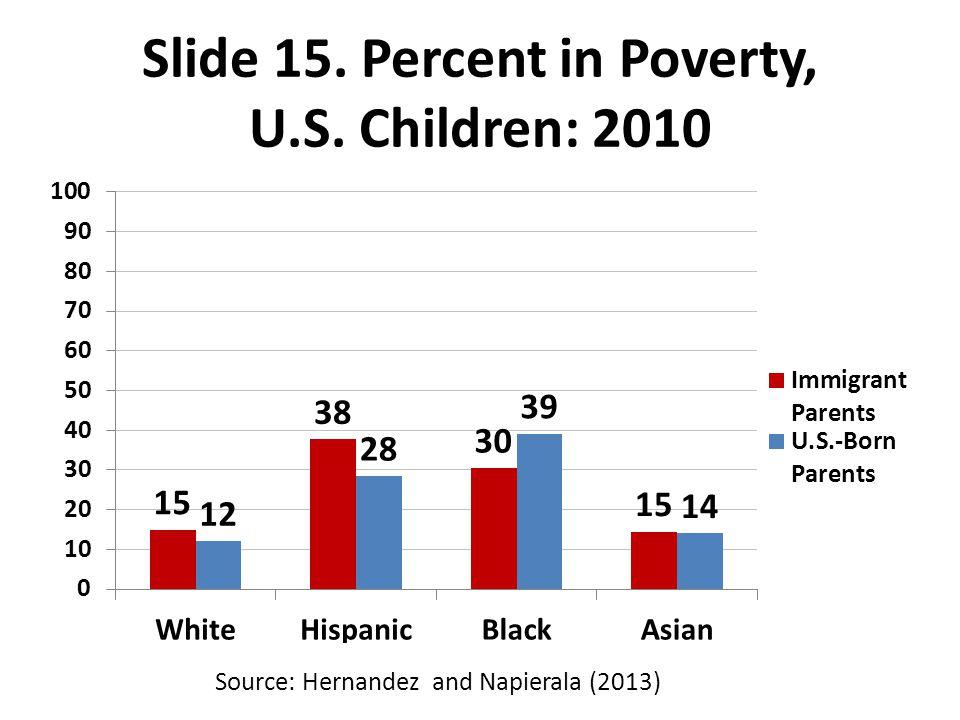 Slide 15. Percent in Poverty, U.S. Children: 2010 Source: Hernandez and Napierala (2013)