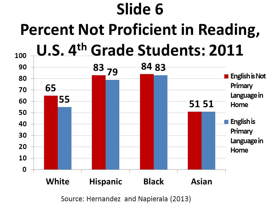 Slide 6 Percent Not Proficient in Reading, U.S.