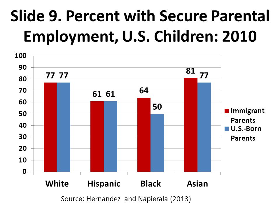 Slide 9. Percent with Secure Parental Employment, U.S.