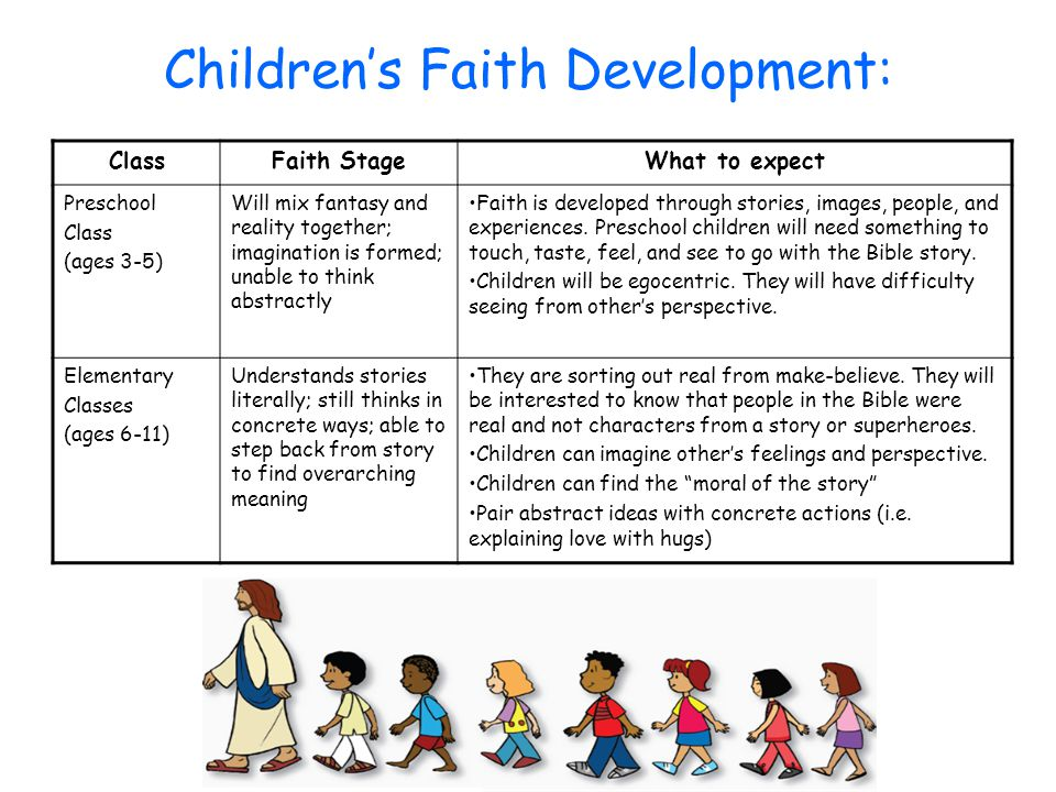 Children's Faith Development: ClassFaith StageWhat to expect Preschool Class (ages 3-5) Will mix fantasy and reality together; imagination is formed;