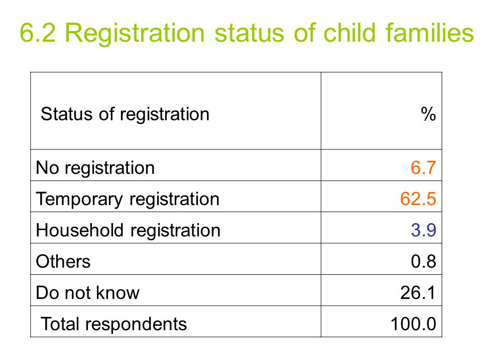 6.2 Registration status of child families Status of registration % No registration6.7 Temporary registration62.5 Household registration3.9 Others0.8 Do not know26.1 Total respondents100.0