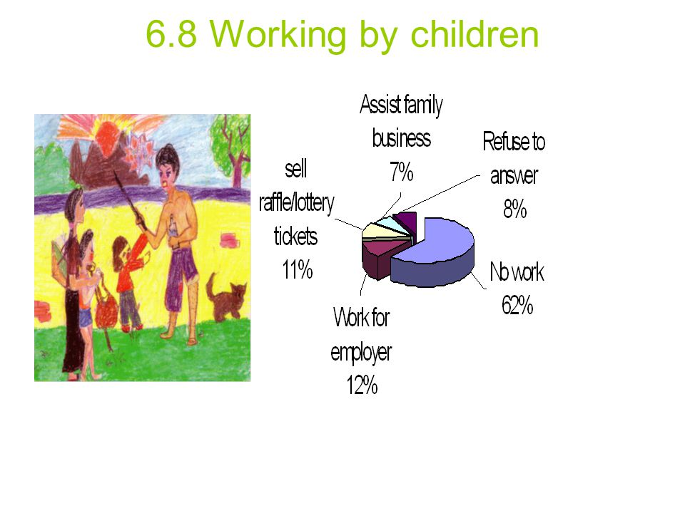 6.8 Working by children