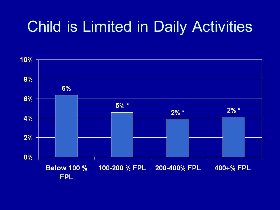 Child is Limited in Daily Activities