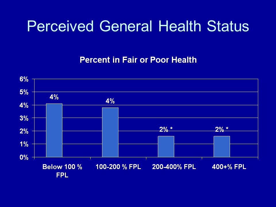 Perceived Mental Health Status
