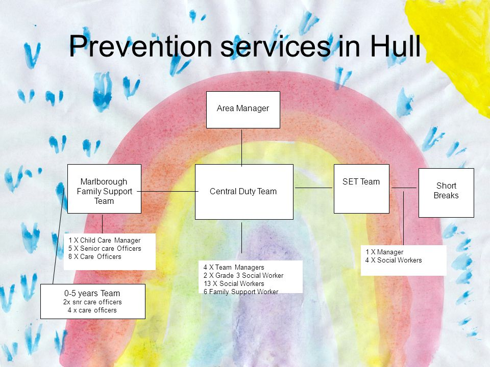 Prevention services in Hull Area Manager Central Duty Team Marlborough Family Support Team SET Team Short Breaks 1 X Child Care Manager 5 X Senior care Officers 8 X Care Officers 4 X Team Managers 2 X Grade 3 Social Worker 13 X Social Workers 6 Family Support Worker 1 X Manager 4 X Social Workers 0-5 years Team 2x snr care officers 4 x care officers