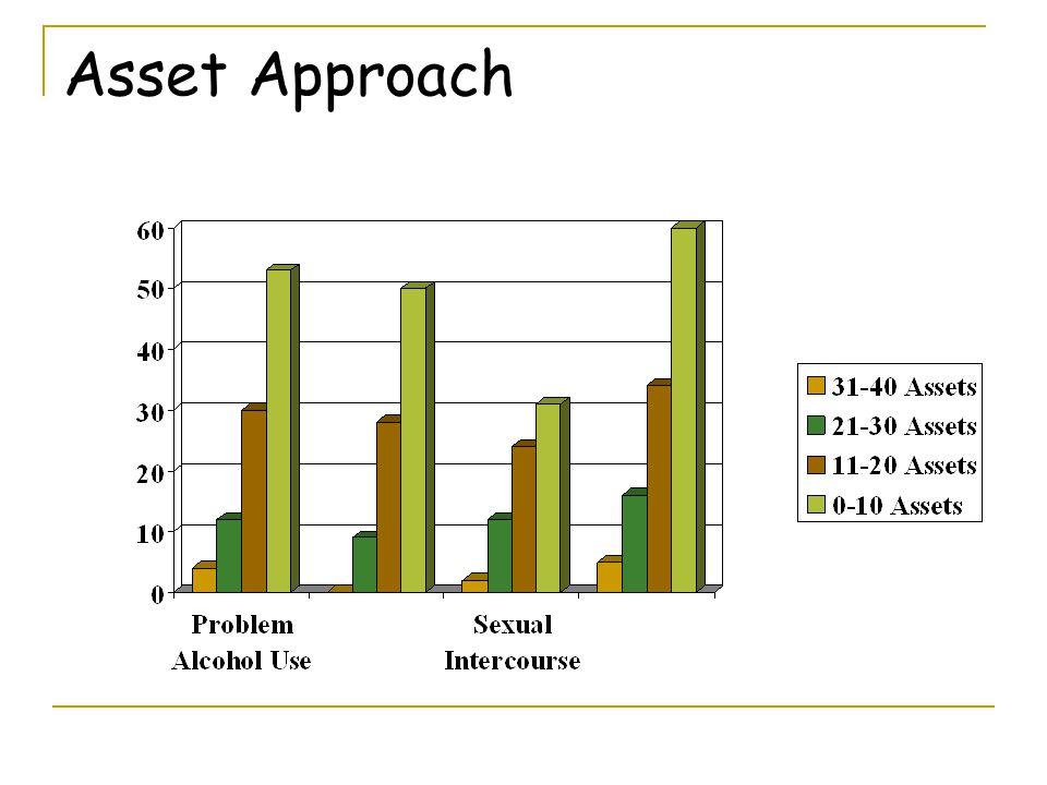 Asset Approach