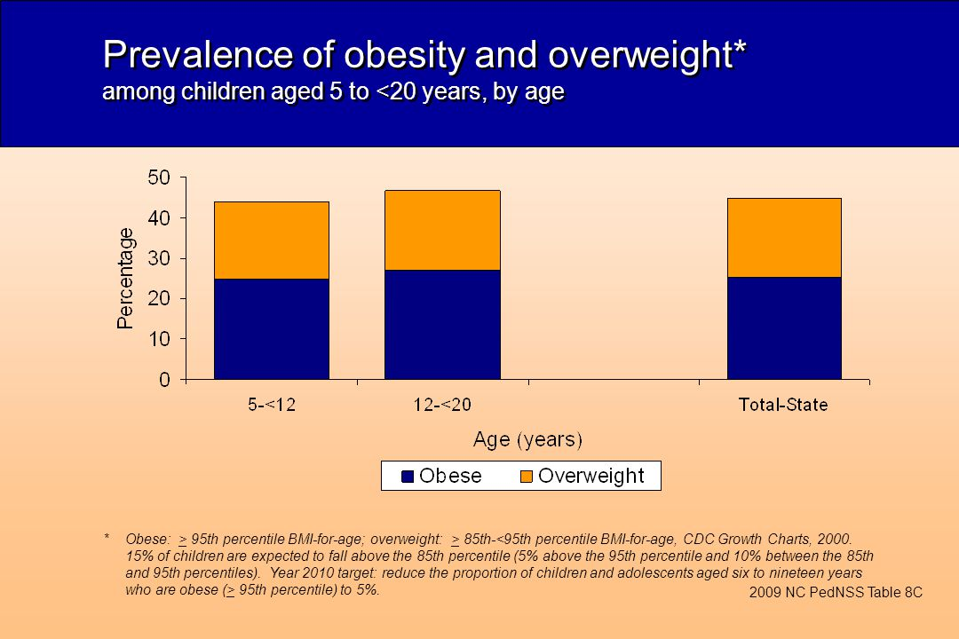 Prevalence of obesity and overweight* among children aged 5 to <20 years, by age *Obese: > 95th percentile BMI-for-age; overweight: > 85th- 95th perce