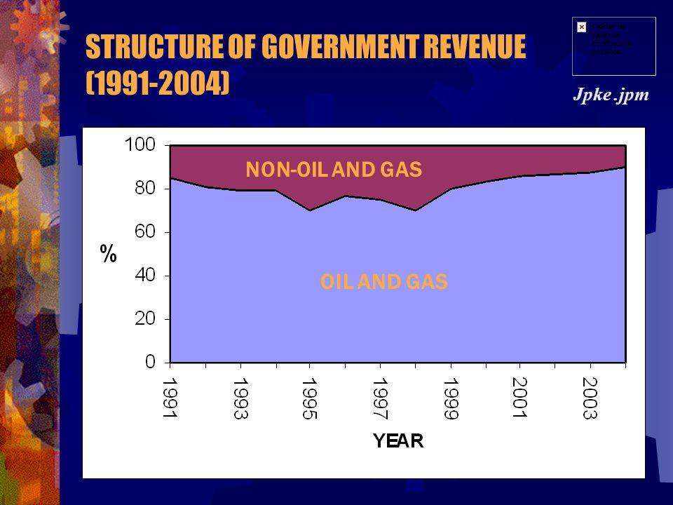 GOVERNMENT REVENUE & EXPENDITURE (1985-2004) Jpke.jpm