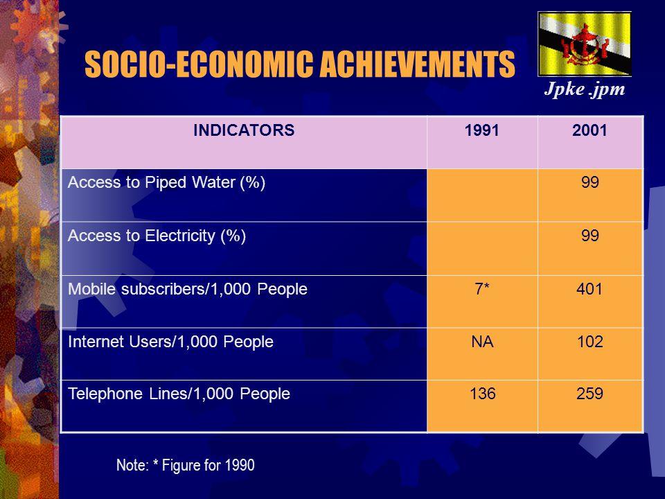 SOCIO-ECONOMIC ACHIEVEMENTS INDICATORS19912001 Literacy Rates89.292.5 Higher Education Enrolment (%)3.84.1 Labour Force Participation Rates67.670.6 Li