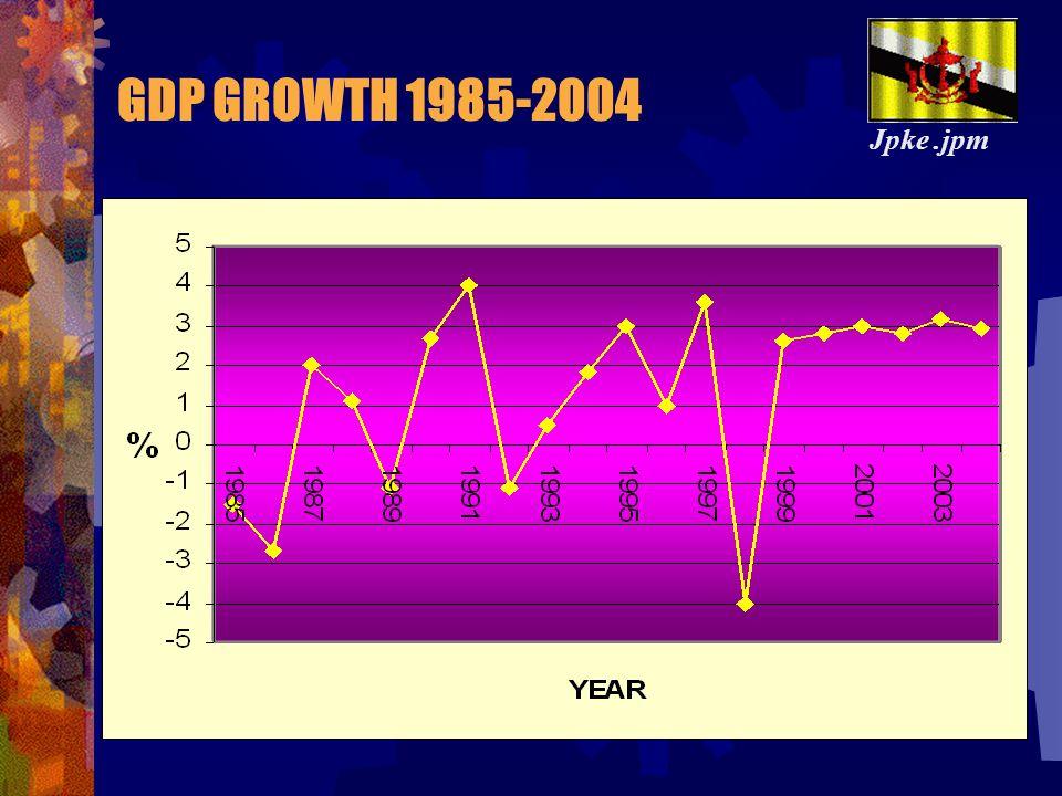 The Brunei Economy in 2004 The The Brunei Economy in 2004  GDP = BND 8,769 million  POPULATION = 357,800  Per Capita GDP= BND 24,508  GDP = BND 8,