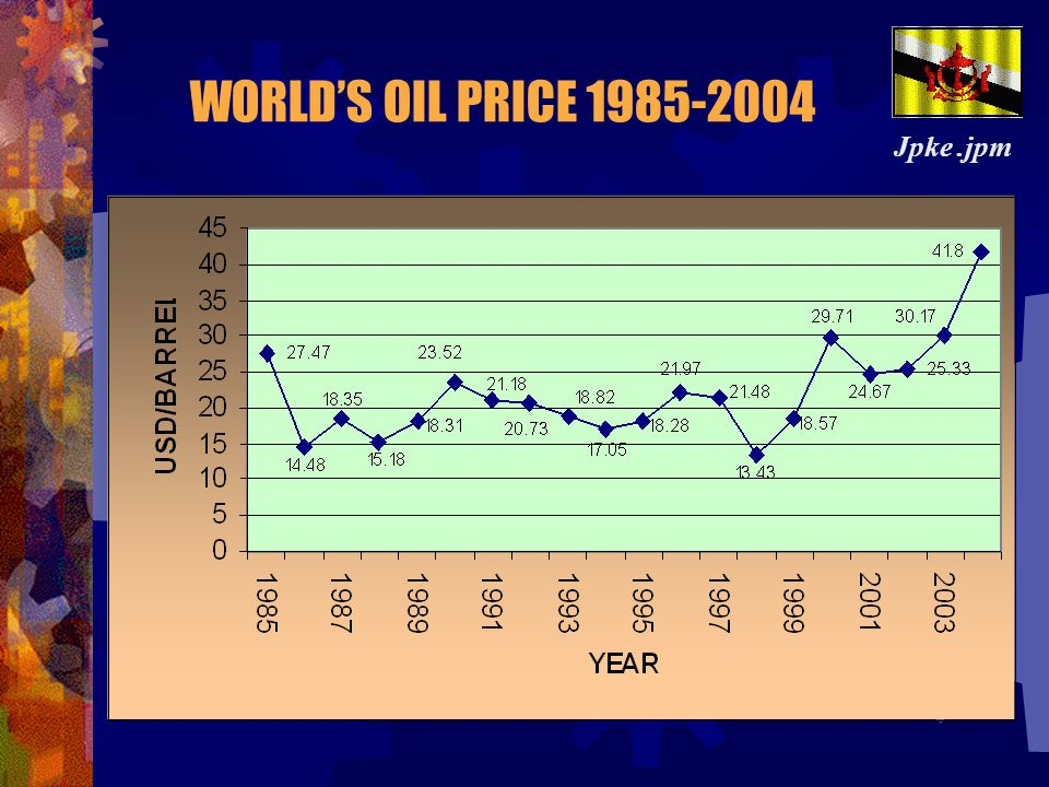 WORLD'S OIL PRICE 1985-2004