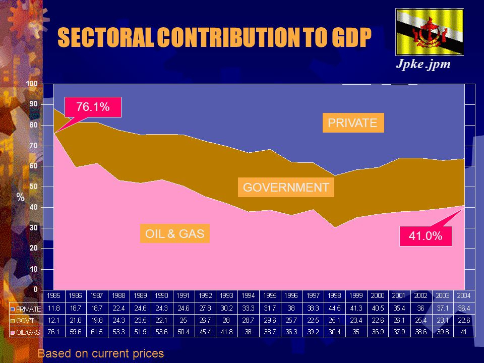 SECTORAL CONTRIBUTION TO GDP Jpke.jpm Based on current prices NON-OIL SECTOR OIL-SECTOR GOVERNMENT PRIVATE OIL & GAS 76.1% 41.0% %