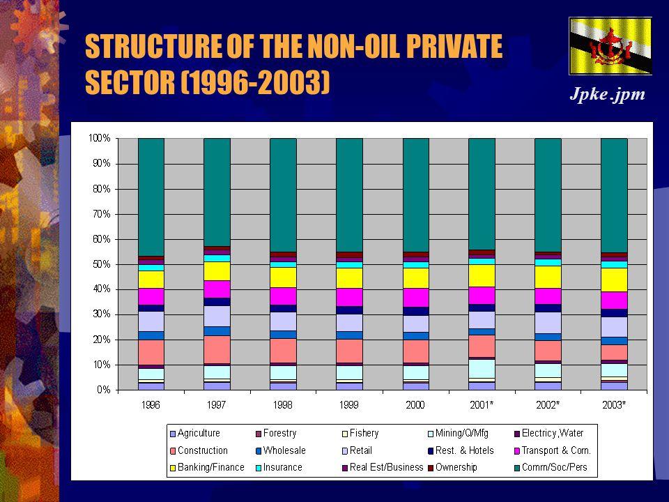 STRUCTURE OF THE NON-OIL PRIVATE SECTOR (1996-2003) Jpke.jpm