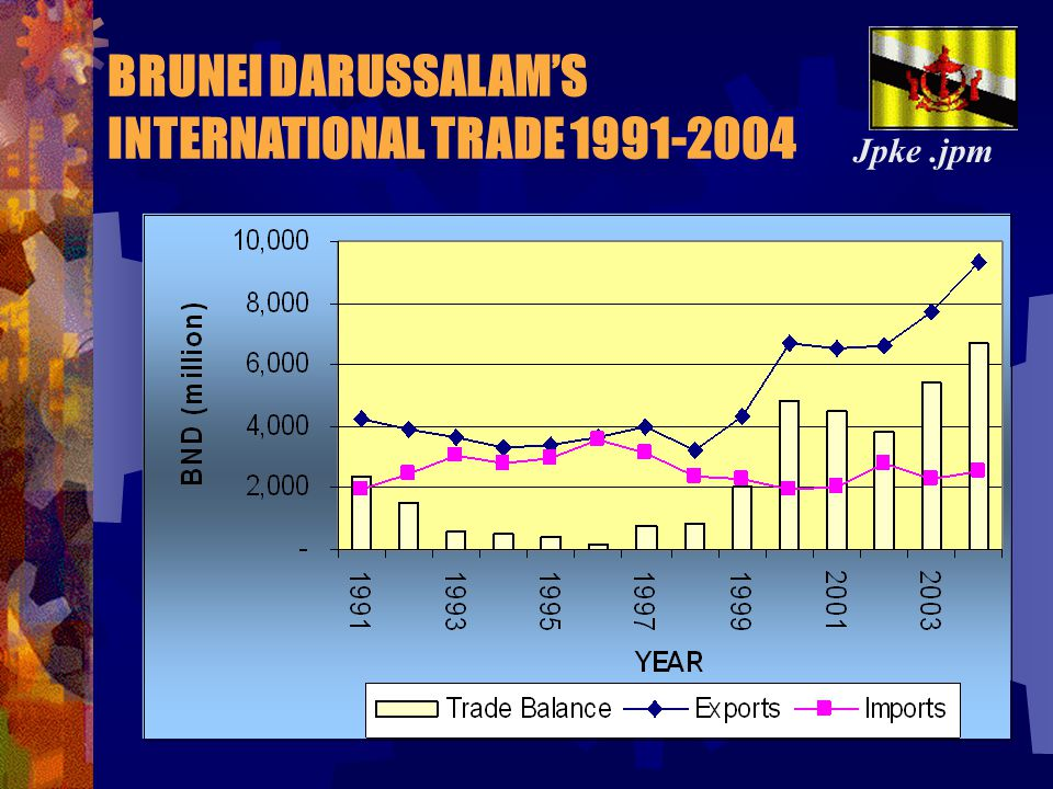 1.Brunei International Financial Center** 2.Tourism Industry** 3.Transshipment** 4.ICT** 5.Halal Food** 6.Oil & Gas Related Activities** Jpke.jpm Developing the Promoted Sectors