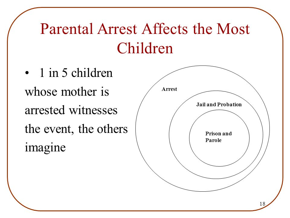 18 Parental Arrest Affects the Most Children 1 in 5 children whose mother is arrested witnesses the event, the others imagine Arrest Prison and Parole