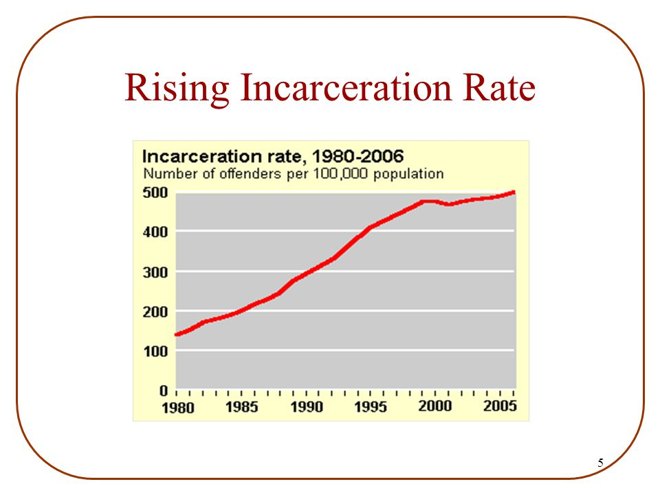 5 Rising Incarceration Rate
