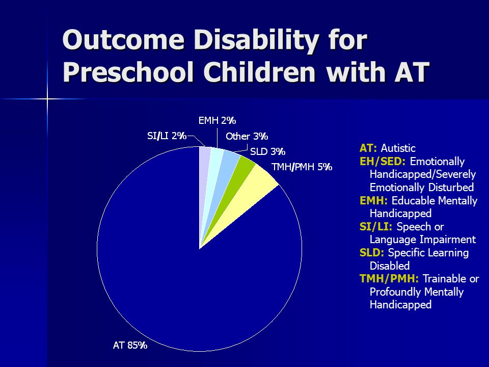 Outcome Disability for Preschool Children with AT AT: Autistic EH/SED: Emotionally Handicapped/Severely Emotionally Disturbed EMH: Educable Mentally Handicapped SI/LI: Speech or Language Impairment SLD: Specific Learning Disabled TMH/PMH: Trainable or Profoundly Mentally Handicapped