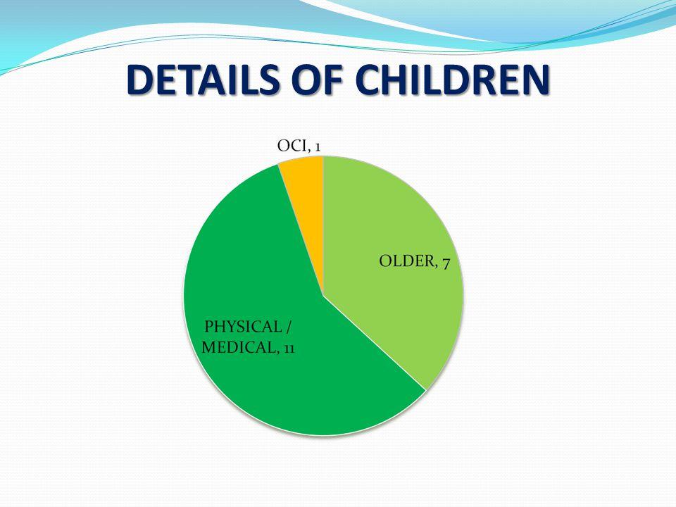 DETAILS OF CHILDREN