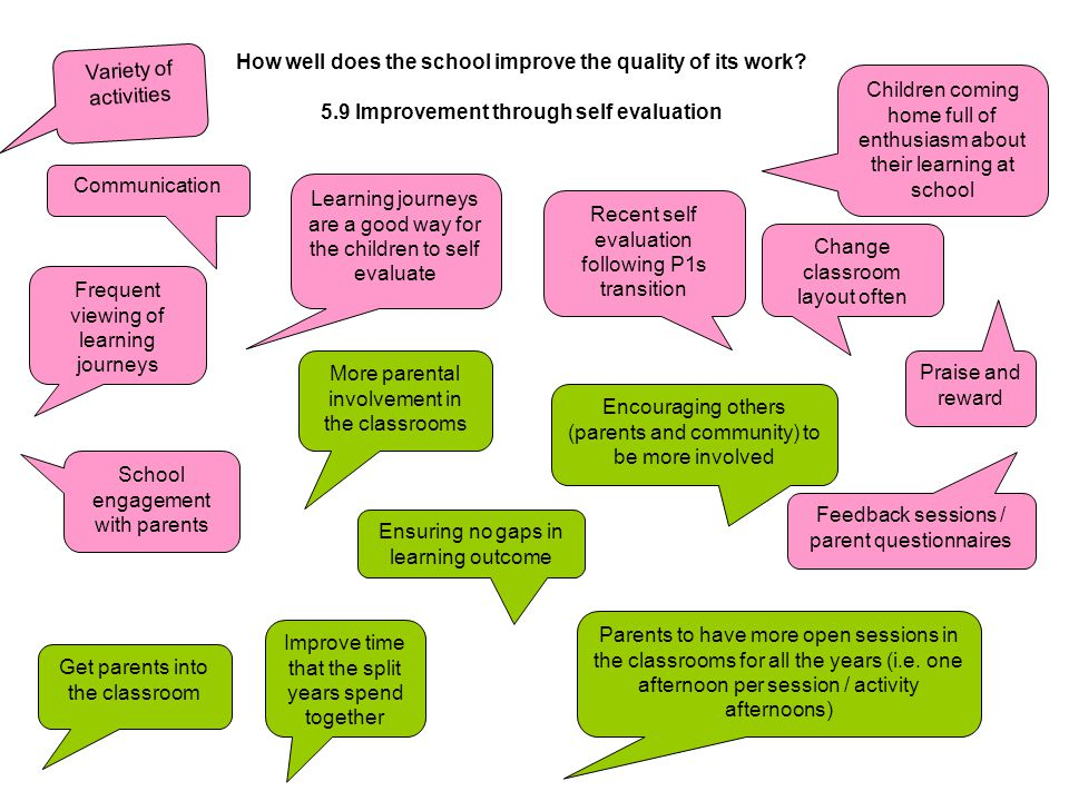 How do we Share the Learning, achievement and attainment with parents.