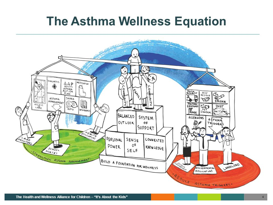The Alliance Goals - Asthma EVERY child with asthma achieves their fullest health, well-being and potential The Alliance seeks to reduce or eliminate the burden that asthma places on children, families and the community by developing strategies that address each of the components of the asthma wellness equation.