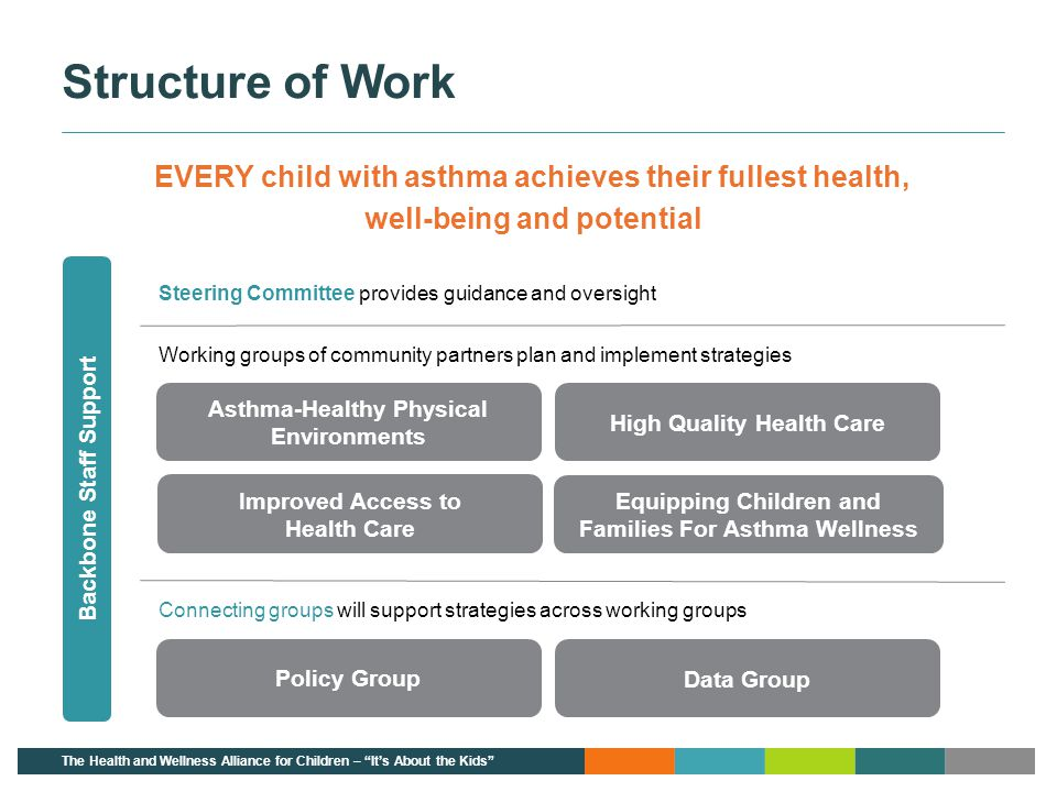 Improved Access to Health Care Asthma-Healthy Physical Environments Equipping Children and Families For Asthma Wellness High Quality Health Care Conne