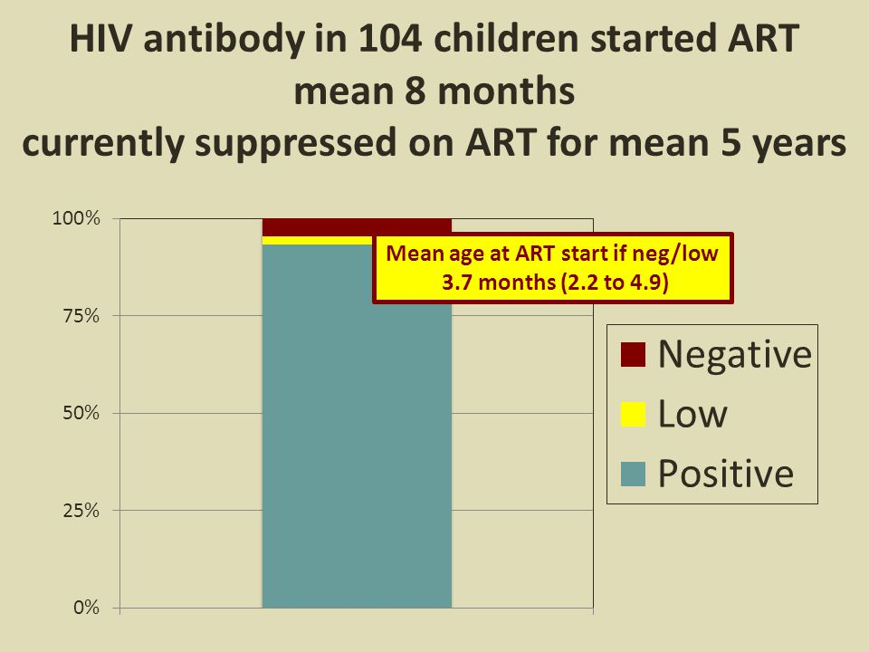 HIV antibody in 104 children started ART mean 8 months currently suppressed on ART for mean 5 years Mean age at ART start if neg/low 3.7 months (2.2 to 4.9)