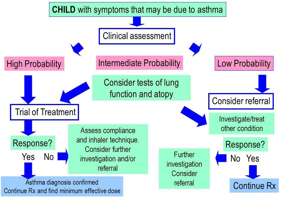 18 CHILD with symptoms that may be due to asthma Clinical assessment High Probability Low Probability Intermediate Probability Yes No Continue Rx Response.