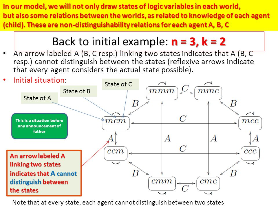 n = 3, k = 2 Back to initial example: n = 3, k = 2 An arrow labeled A (B, C resp.) linking two states indicates that A (B, C resp.) cannot distinguish between the states (reflexive arrows indicate that every agent considers the actual state possible).