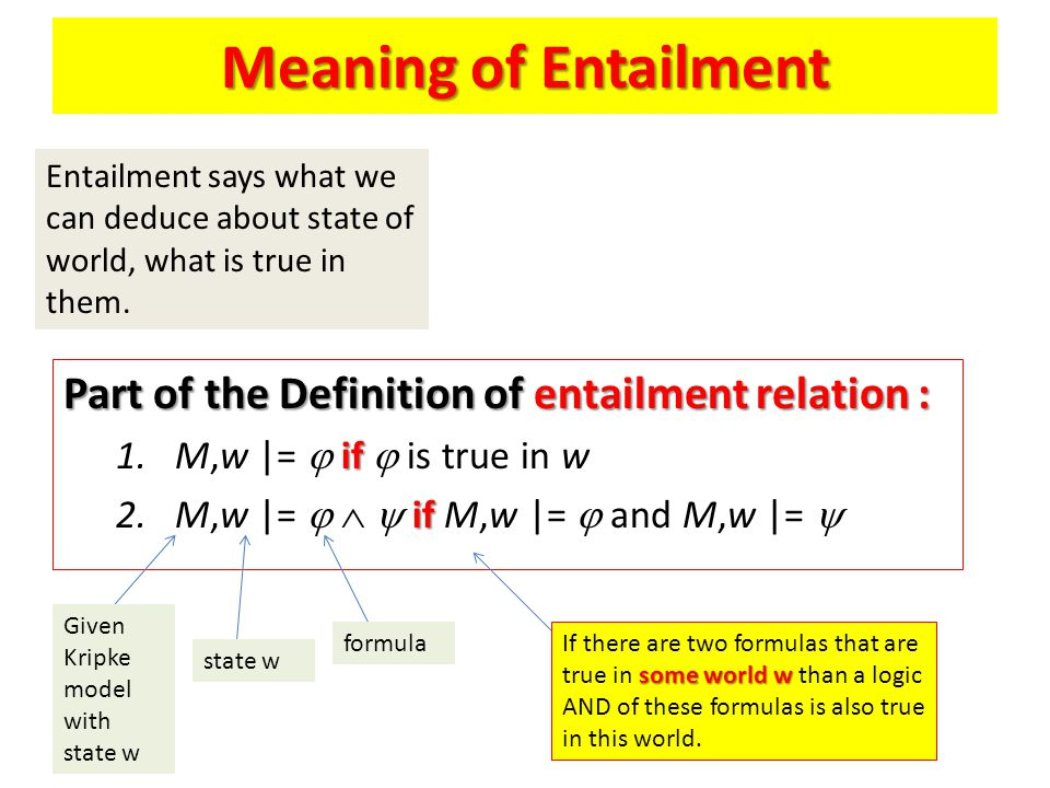 Meaning of Entailment Part of the Definition of entailment relation : if 1.M,w |=  if  is true in w if 2.M,w |=    if M,w |=  and M,w |=  Entailment says what we can deduce about state of world, what is true in them.