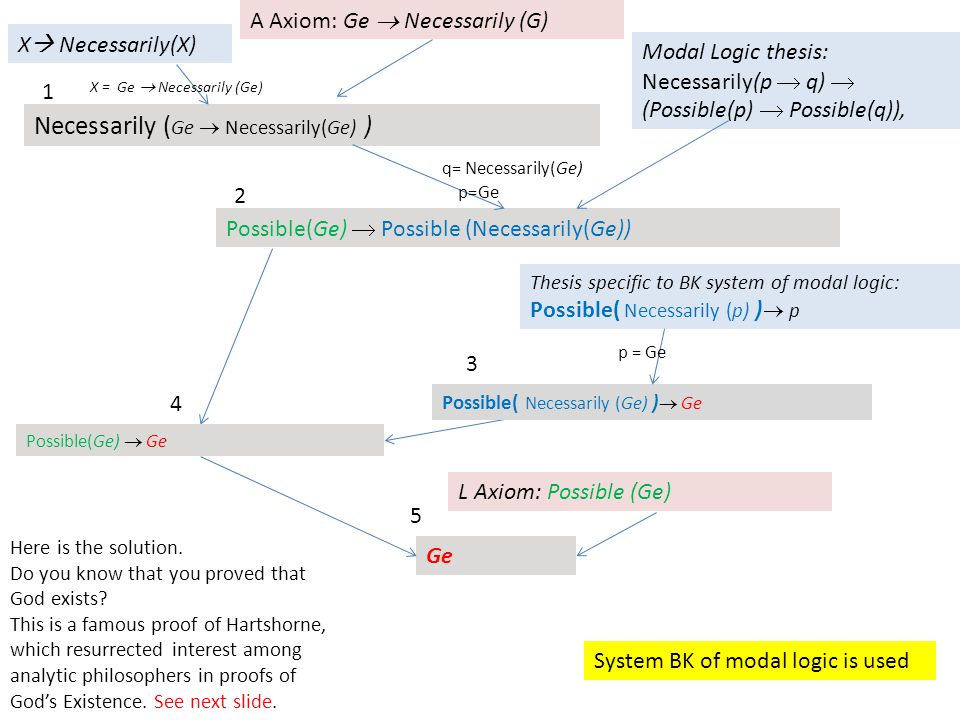 X  Necessarily(X) Necessarily ( Ge  Necessarily(Ge) ) Possible(Ge)  Possible (Necessarily(Ge)) Modal Logic thesis: Necessarily(p  q)  (Possible(p)  Possible(q)), Thesis specific to BK system of modal logic: Possible( Necessarily (p) )  p Possible(Ge)  Ge L Axiom: Possible (Ge) Ge A Axiom: Ge  Necessarily (G) System BK of modal logic is used p=Ge q= Necessarily(Ge) X = Ge  Necessarily (Ge) 4 1 2 Possible( Necessarily (Ge) )  Ge p = Ge 3 5 Here is the solution.