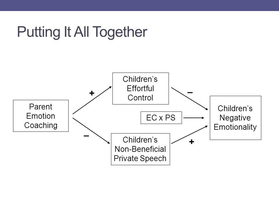 Putting It All Together Parent Emotion Coaching Children's Effortful Control Children's Non-Beneficial Private Speech EC x PS Children's Negative Emot