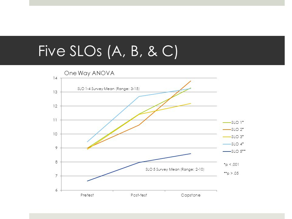 Five SLOs (A, B, & C) SLO 1-4 Survey Mean (Range: 3-15) *p <.001 **p >.05 One Way ANOVA
