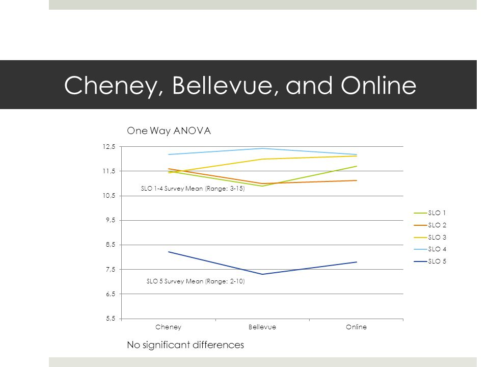 Cheney, Bellevue, and Online One Way ANOVA SLO 5 Survey Mean (Range: 2-10) SLO 1-4 Survey Mean (Range: 3-15) No significant differences