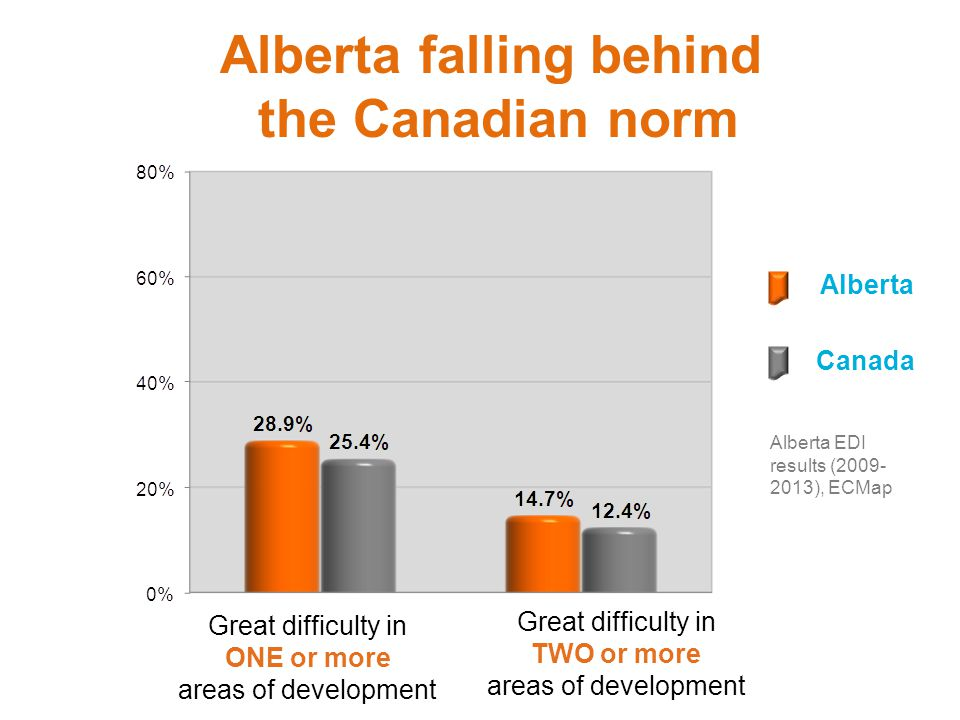 Great difficulty in ONE or more areas of development Great difficulty in TWO or more areas of development Alberta Canada Alberta falling behind the Canadian norm Alberta EDI results (2009- 2013), ECMap