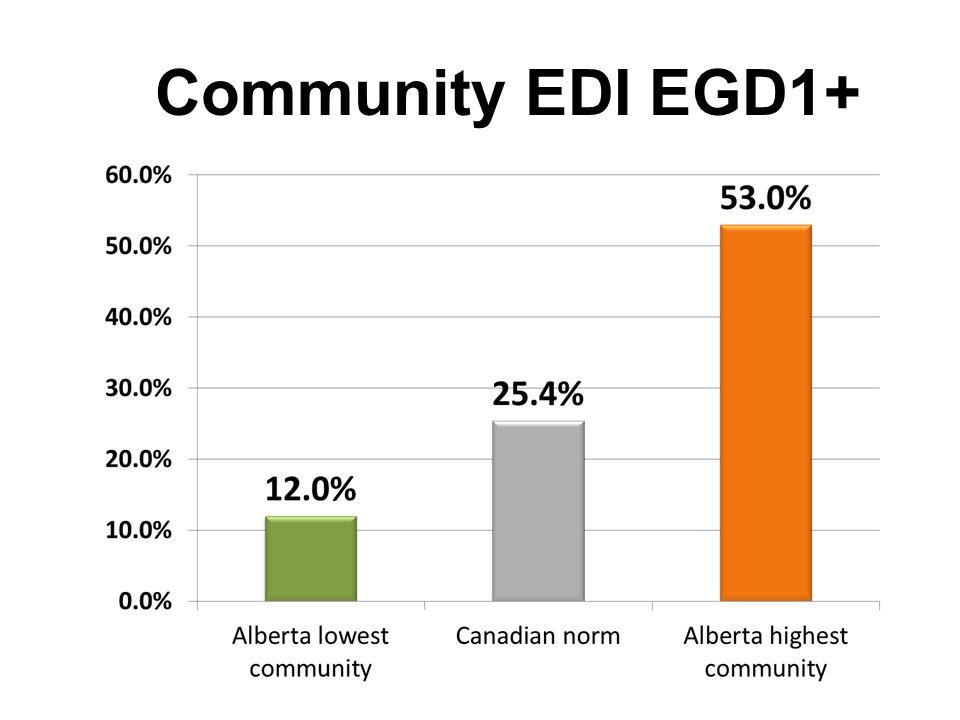 Community EDI EGD1+