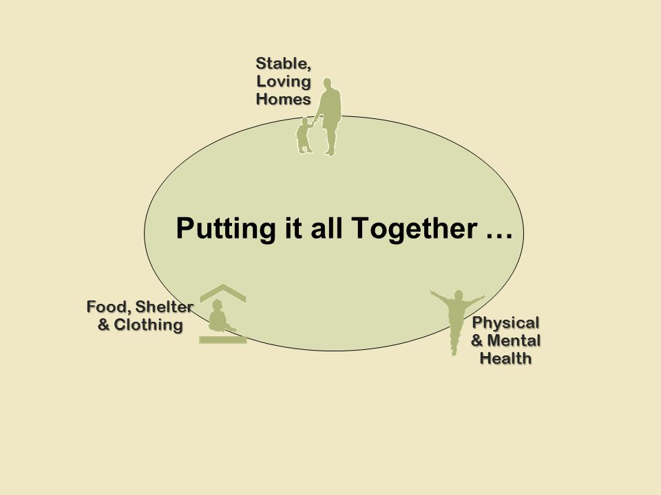 Putting it all Together … Stable, Loving Homes Physical & Mental Health Food, Shelter & Clothing