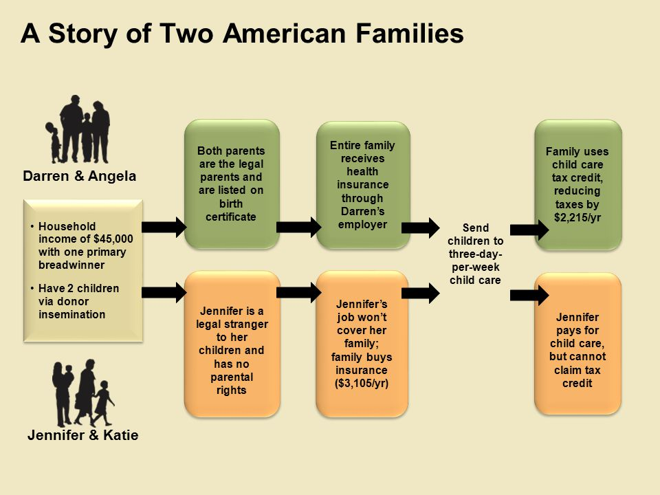 A Story of Two American Families Household income of $45,000 with one primary breadwinner Have 2 children via donor insemination Household income of $45,000 with one primary breadwinner Have 2 children via donor insemination Both parents are the legal parents and are listed on birth certificate Entire family receives health insurance through Darren's employer Jennifer is a legal stranger to her children and has no parental rights Jennifer's job won't cover her family; family buys insurance ($3,105/yr) Darren & Angela Jennifer & Katie Send children to three-day- per-week child care Family uses child care tax credit, reducing taxes by $2,215/yr Jennifer pays for child care, but cannot claim tax credit