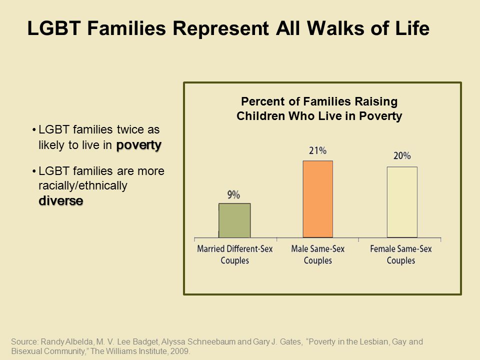 LGBT Families Represent All Walks of Life povertyLGBT families twice as likely to live in poverty diverseLGBT families are more racially/ethnically diverse Source: Randy Albelda, M.