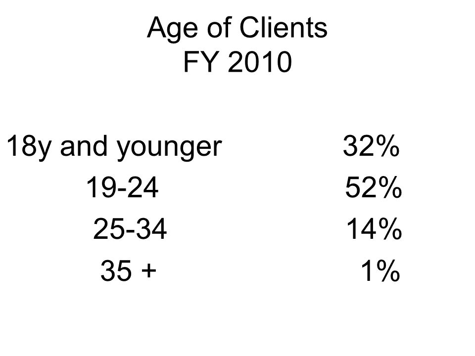 Age of Clients FY 2010 18y and younger 32% 19-24 52% 25-34 14% 35 + 1%