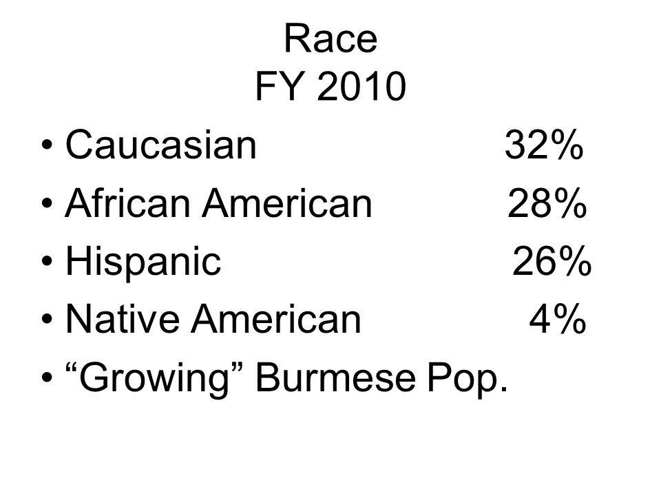 Race FY 2010 Caucasian 32% African American 28% Hispanic 26% Native American 4% Growing Burmese Pop.